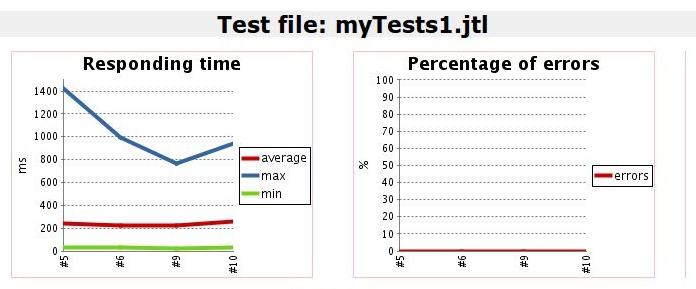 Jenkins performance plugin